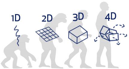 L'imprimante 4D